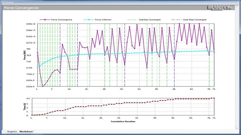 پایش روند تحلیل در محیط ANSYS Mechanical