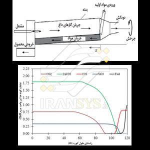 بررسی تولید CO2 در کوره دوار سیمان با استفاده از مدل یک بعدی اِسپنگ Investigation of CO2 emission in cement rotary kiln using Spang One-dimensional model