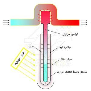 مطالعـهی عددی کلکتـور خورشیدی حباب خلأ بهینه شده با مواد تغییر فاز دهنده