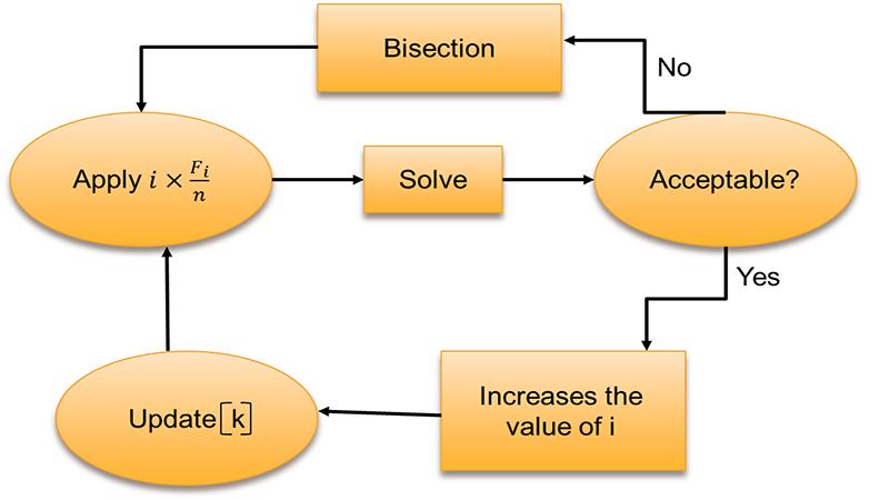 تبدیل فنر خطی(combin14) به فنر غیر خطی(combin39)