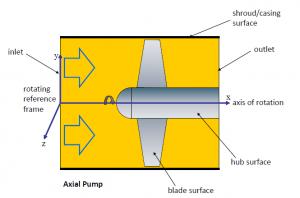نمونه معمول یک مساله قاب مرجع تکی (Single Reference Frame)